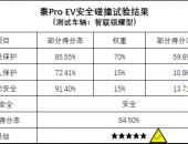 秦Pro EV——国内首款五星安全纯电轿车 国产良心之作仅14.99万!
